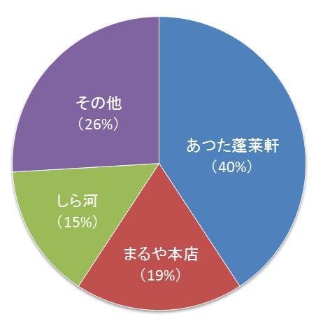 愛知県外・県民の人が選ぶ「ひつまぶし」オススメのお店